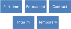 contract or permanent